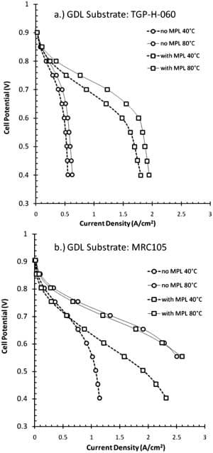 Polarisation performance with and without MPL at 40 and 80°C