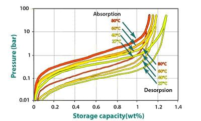 storage capacity vs pressure
